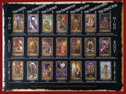 The Original Tarot as a Human Evolutionary Tool